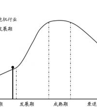 2017年中国伺服电机产量现状分析【图】