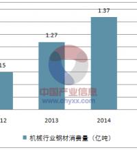 2017年中国机械行业用钢需求分析预测