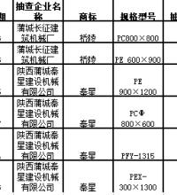 渭南市质监局抽查矿山机械产品全部合格