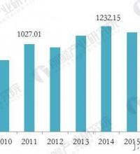 2018年金属切削机床行业现状与发展前景分析
